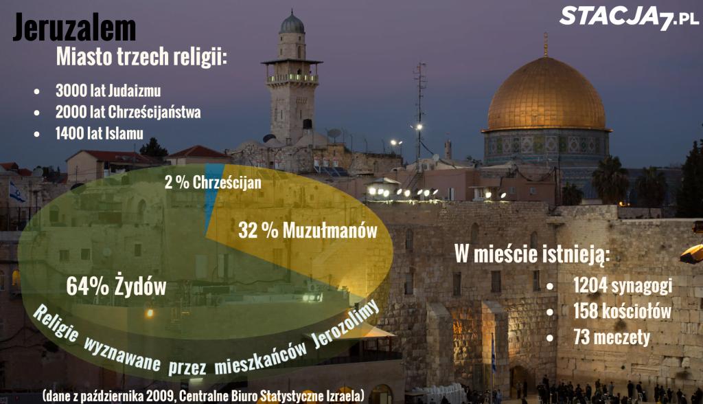 Jerozolima - miasto trzech religii