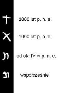 litera TAW naprzestrzeni wieków